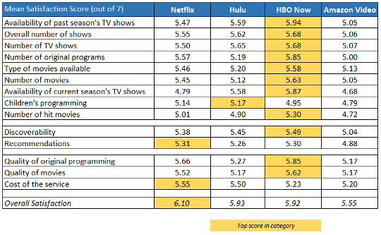 HBO Now tops among subscription video on demand services for